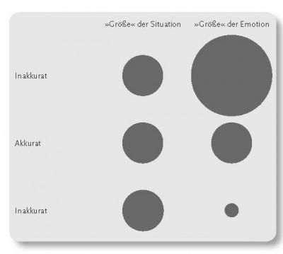 Sechs-Kreise-Modell (Grafik: Denis Mourlane)