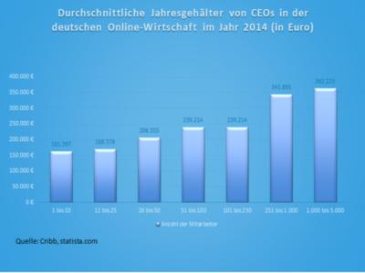 Durchschnittliche Jahresgehälter von CEOs in der deutschen Online-Wirtschaft im Jahr 2014 (in Euro)